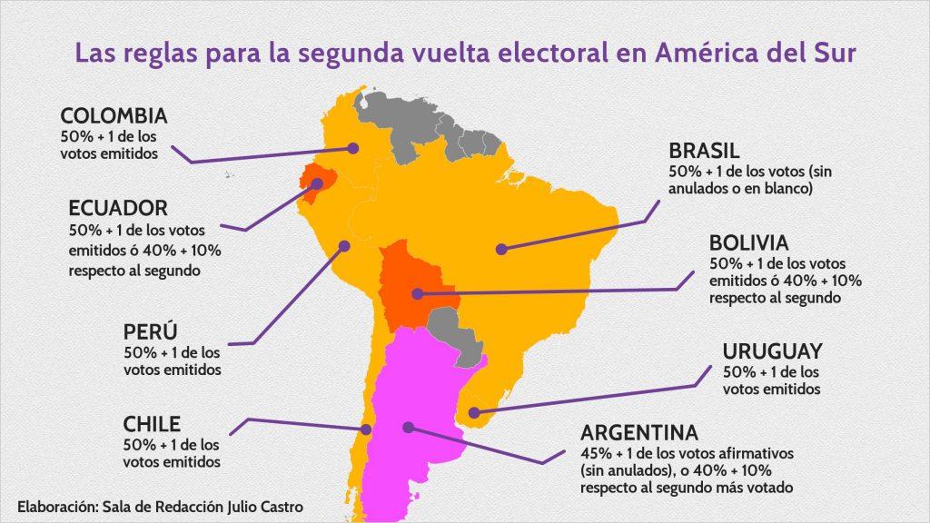 mapa de balotaje Sudamérica